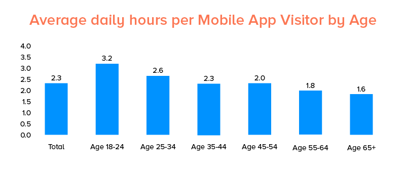 Average Daily hours use by Age