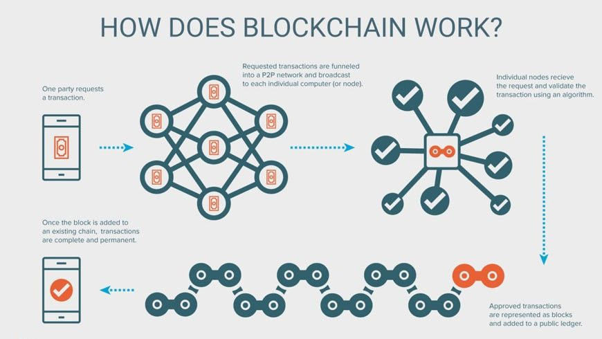 Do you know the power of blockchain? The blockchain is the new tech giants of the future