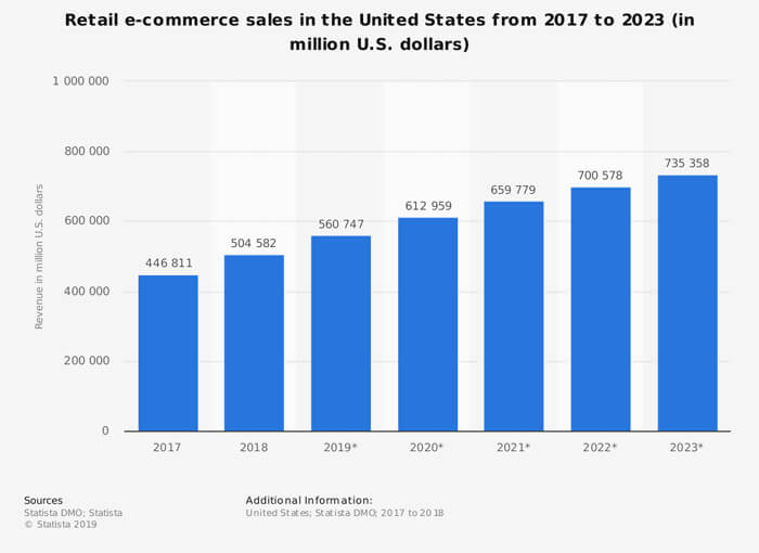 Online Shopping Trends 2020.The Future Of Ecommerce Trends In 2020 And How It Will Effect
