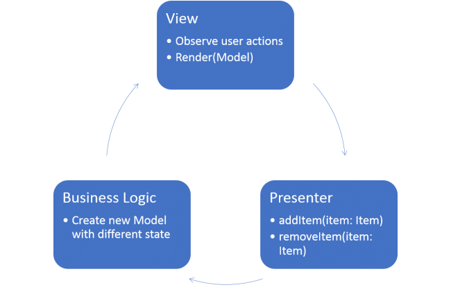 Model View Intent