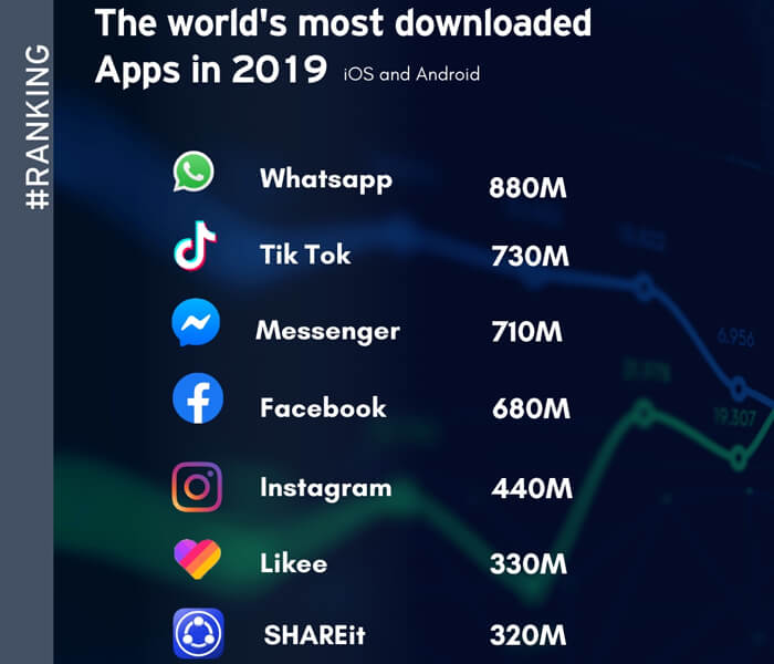 Most Downloaded Apps 2019