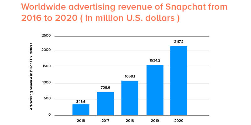 Worldwide Snapchat Advertising Revenue