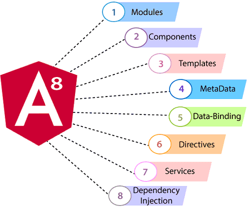 AngularJS 8 Features