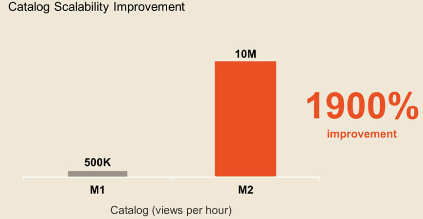 Magento Performance and Scalability