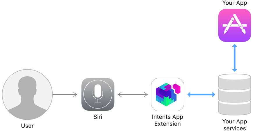 How Siri intents Works?
