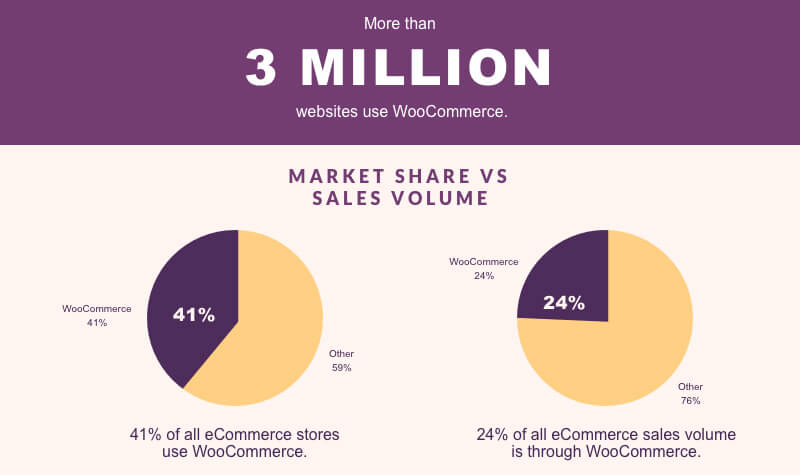 Facts about WooCommerce